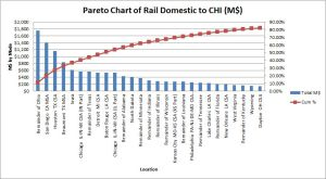 Pareto ToCHI Domestic Rail